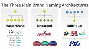 Naming Archit