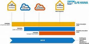 Roadmap 2015 de SAP S4 HANA | aníbal goicochea