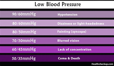 light headed blood pressure low blood pressure lbp levels symptoms causes home remedies