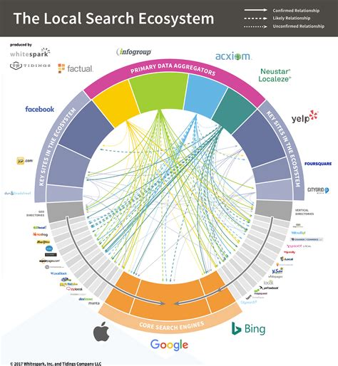 local search engine marketing the u s 2017 local search ecosystem whitespark