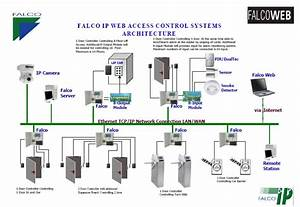 Falco    Total Security For Access Control System
