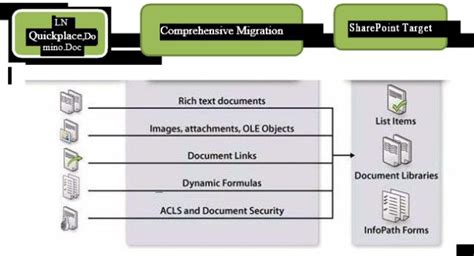 lotus notes  sharepoint migration  quest
