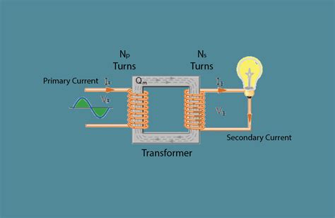 What is a Transformer - Types and Working principle of ...