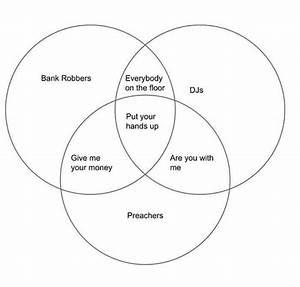 The Best Venn Diagram Ever   Funny