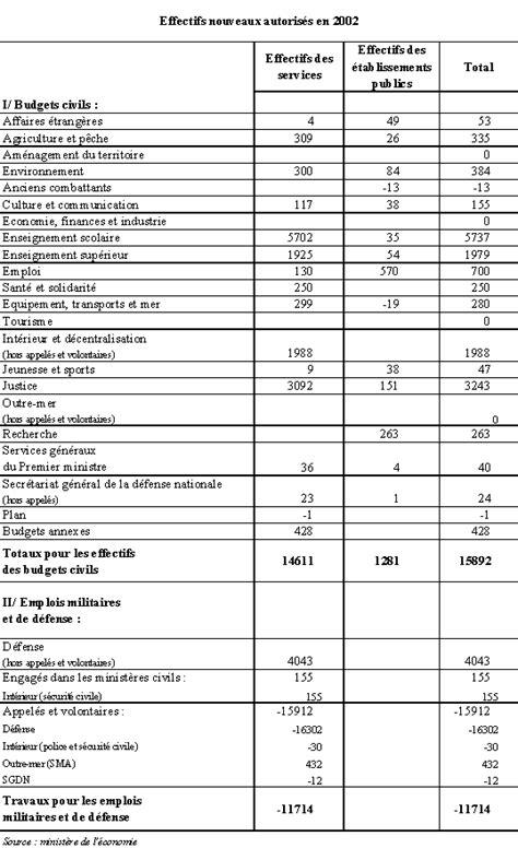 modele de contrat d accueil micro creche exemple budget previsionnel micro creche document
