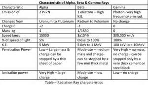 Properties of Alpha Beta and Gamma Radiation