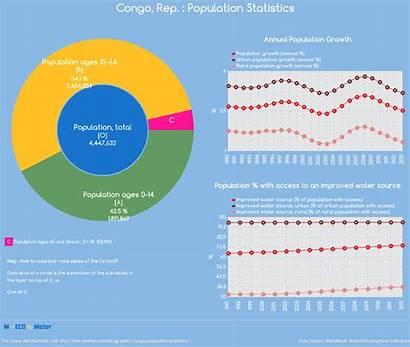 Congo Population Statistics Indicator