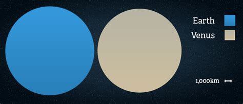 Venus Facts: Interesting Facts about Planet Venus • The