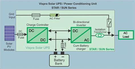 solar ups manufacturers india solar ups suppliers india