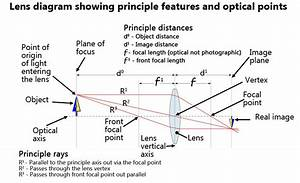 Optical Lens Definition