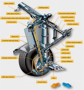 Aircraft Systems  Landing Gear Types