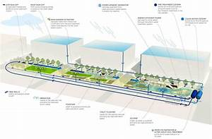 A Detailed Look At The Way Stormwater Is Captured
