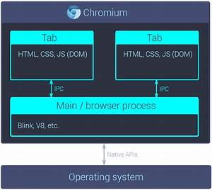 Beyond The Browser  From Web Apps To Desktop Apps