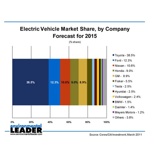 Electric Vehicle Market by Electric Vehicles Electric Vehicles Market