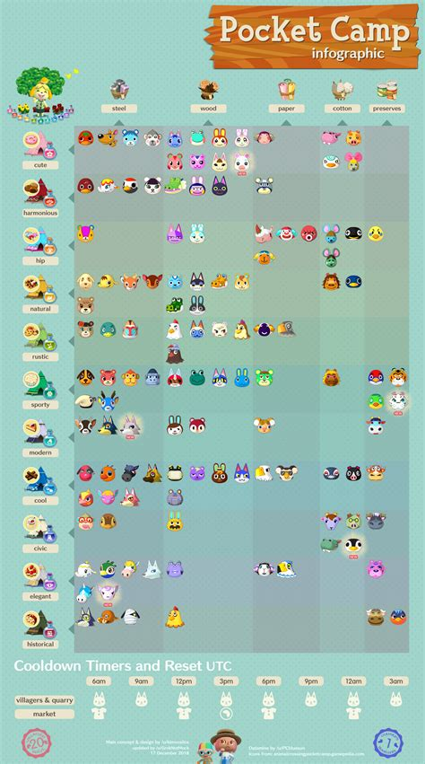 updated villager infographic  featuring wave