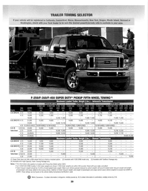 Ed Koehn Ford Lincoln: 2010 Ford Super Duty Pickup Towing