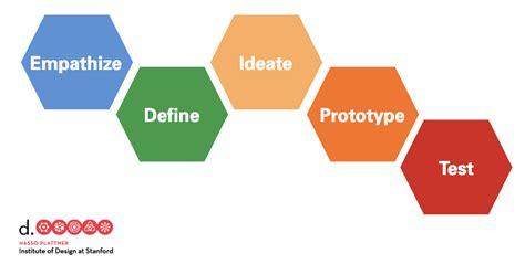 stanford design thinking sparkle ize it designmap