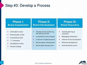 12 Step Program For Re-Branding a Company