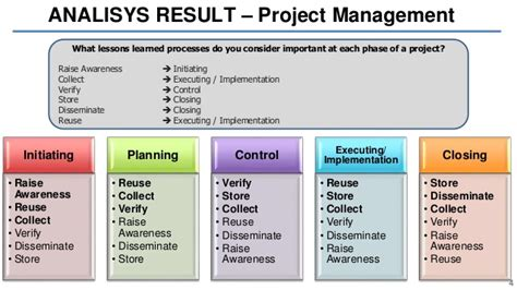 lessons learned project management lessons learned model for projects supported by web 2 0 tools a mixe
