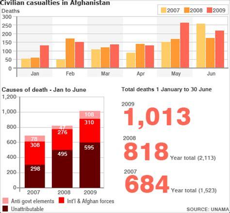 BBC NEWS | South Asia | Afghan civilian deaths increase