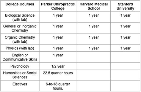 What Does It Take To Become A Chiropractor?  © Smart Is. Community Colleges In Brooklyn New York. How To Help Credit Score Remove Bathroom Mold. Zander Insurance Quotes Drug Abuse Foundation. Term Life Insurance Quotes Comparison. Google Adwords Management Company. Great Florida Insurance Port St Lucie. Online Check Processing Fatcow Hosting Review. Detecto Scale Calibration Us Soldier Training