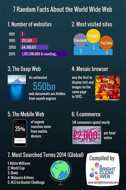Facts Web Wide Random Number Websites 1995