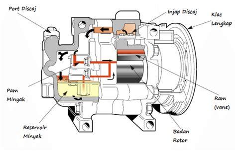 punca penyaman udara kereta bising setiap  dipasang