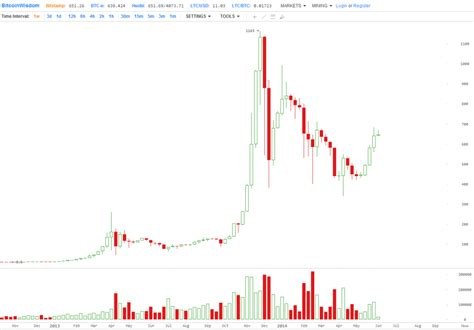 bitcoin price usd four charts that suggest bitcoin value could be at 10 000