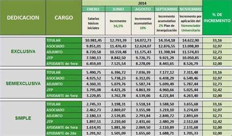 acuerdo salarial para docentes universitarios 2014 argentina grilla salarial paperblog