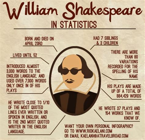 William Shakespeare Resume Biography by William Shakespeare In Statistics Daily Infographic