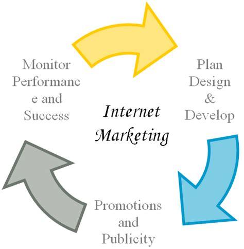 E Marketing Company by Marketing