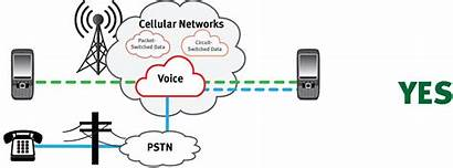 Network Cellular Voice Networking Data Analog Pstn