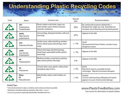 Recycle Numbers Chart. What Do The Recycle Numbers Mean?