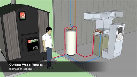 Outdoor Wood Furnace Typical Install