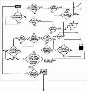 1488  Flowcharts