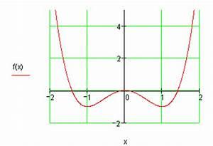 Nullstellen Berechnen Ganzrationale Funktionen : ganzrationale funktionen polynomgleichungen ~ Themetempest.com Abrechnung