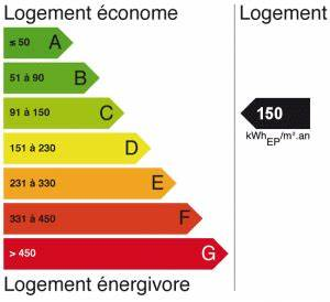 Classe Energie G : classe nerg tique calcul du bilan nerg tique dpe actu activediag ~ Medecine-chirurgie-esthetiques.com Avis de Voitures
