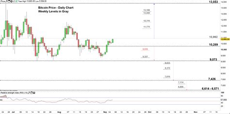 bitcoin btc weekly outlook  btcusd price test