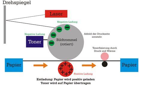 fileaufbau laserdruckersvg wikimedia commons