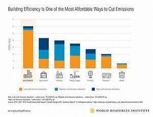 4 Surprising Ways Energy-Efficient Buildings Benefit ...