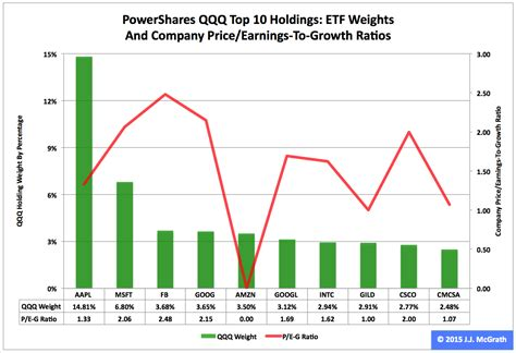 Qqq's 2015 First Quarter Performance And Seasonality