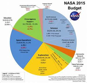 NASA Budget Over the Years (page 2) - Pics about space