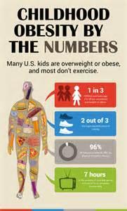 Childhood Obesity Children