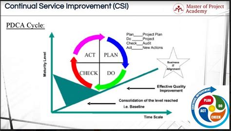 pdca cycle the 4 gears of continual service improvement