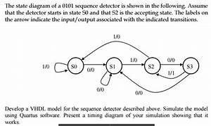 Solved  The State Diagram Of A 0101 Sequence Detector Is S