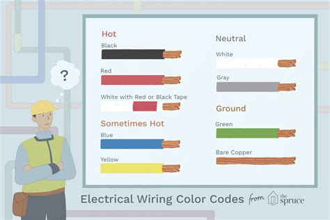 220 Ac Wiring Color Code by Electrical Wiring Color Coding System