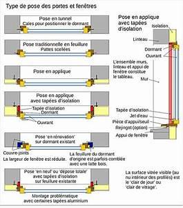 Pose Fenetre En Feuillure : technique des portes et fen tres wikimonde ~ Dailycaller-alerts.com Idées de Décoration