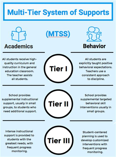 multi tiered system  support mtss overview