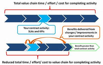 Value Chain Customer Benefits Contract Delivering Strategic