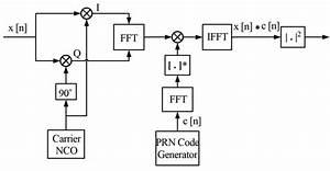 V F Method Block Diagram